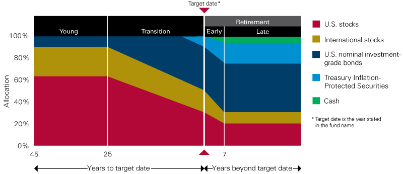 Target Retirement Fund Glide Path